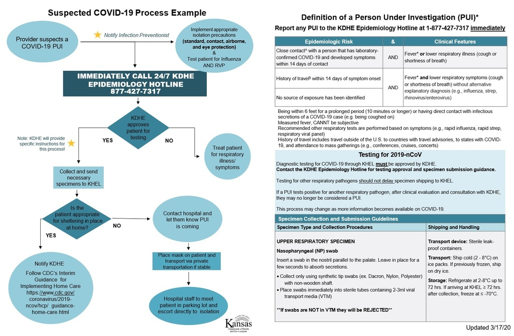 COVID 2019 Flowchart for healthcare facilities
